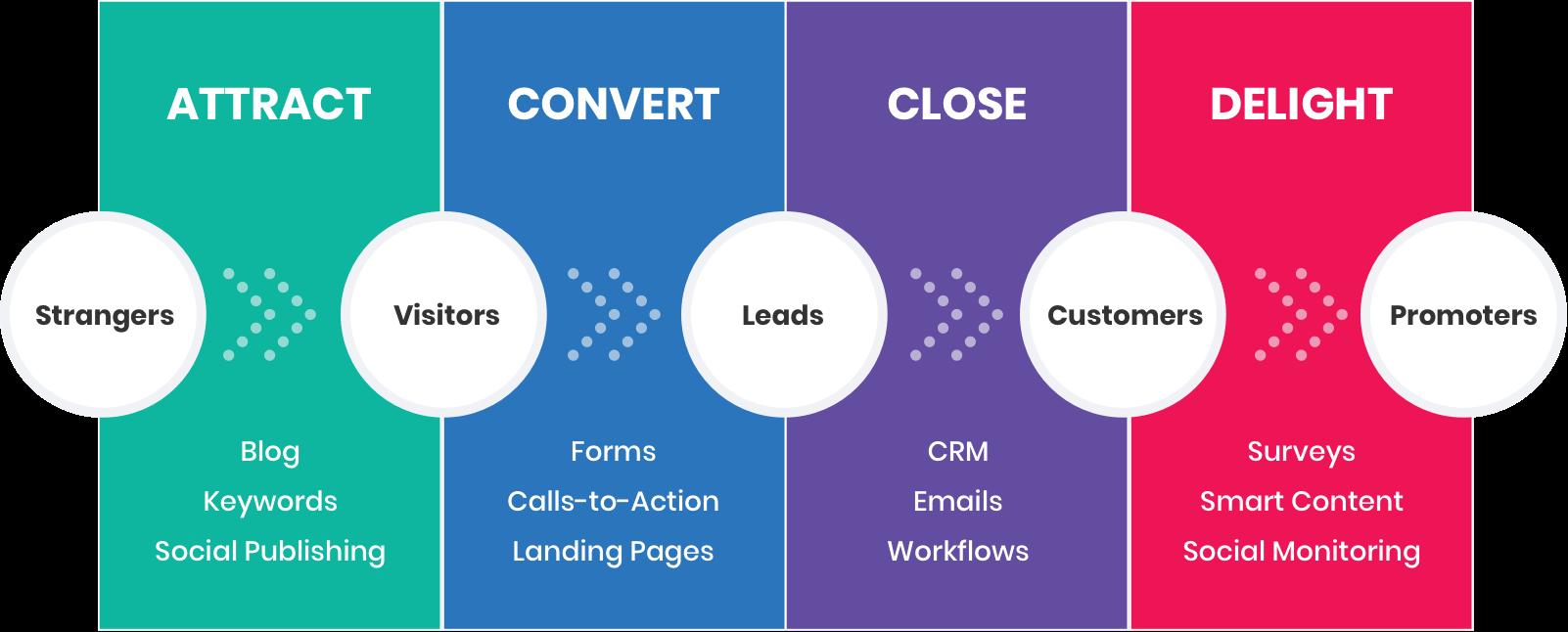 Inbound Marketing giúp chuyển đổi các leads thành khách hàng thực sự