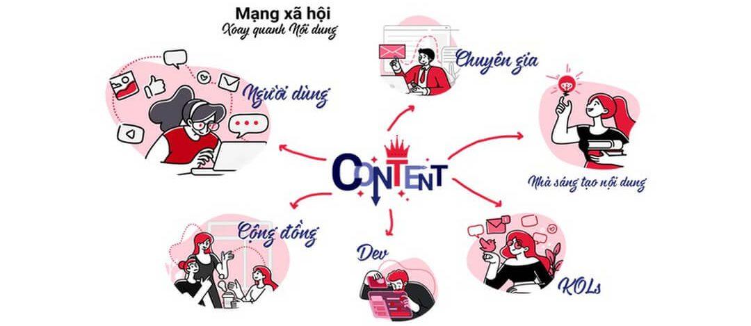 Dự đoán xu hướng Content Marketing nổi bật 2021