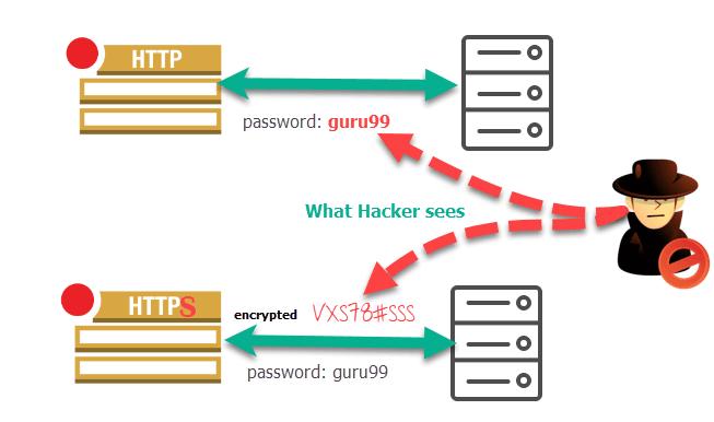 Bảo mật những thông tin của người dùng